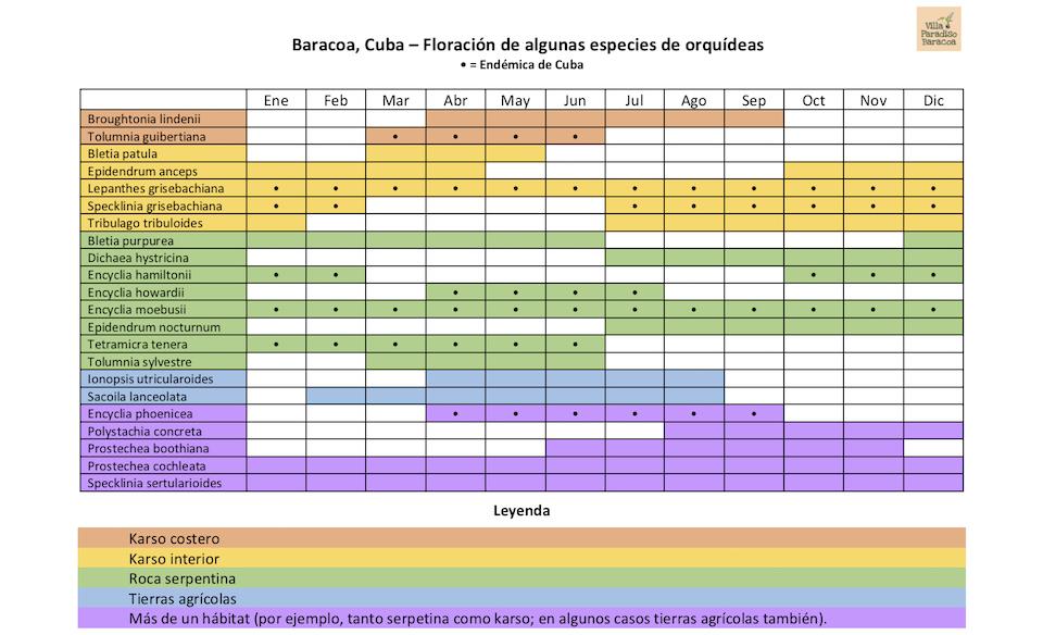 Calendario Orquídeas Baracoa Cuba